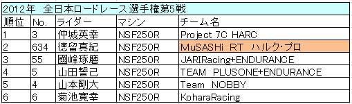 2012 全日本 第5戦 ツインリンクもてぎ J-GP3 リザルト