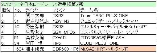 2012 全日本第5戦 ツインリンクもてぎ GP2 リザルト