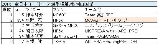 gp2_result