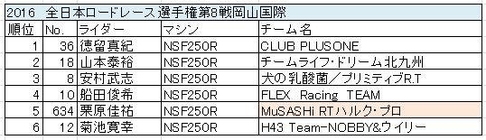 gp3_result