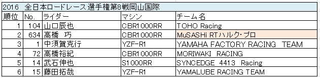 jsb_race2_result