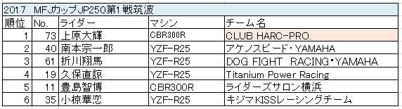 jp250_result