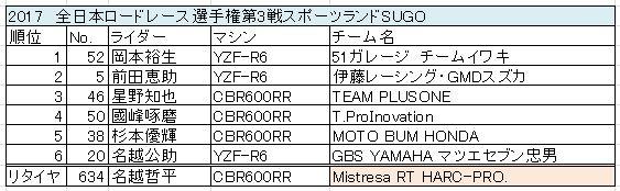 st_result
